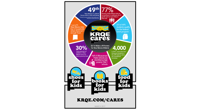 Infographic: The Need for KRQE Cares