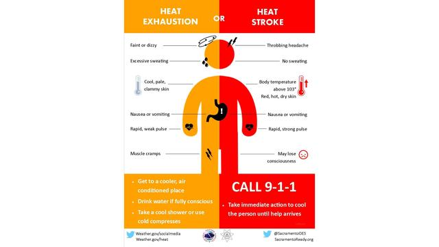 Heat exhaustion or heat stroke?